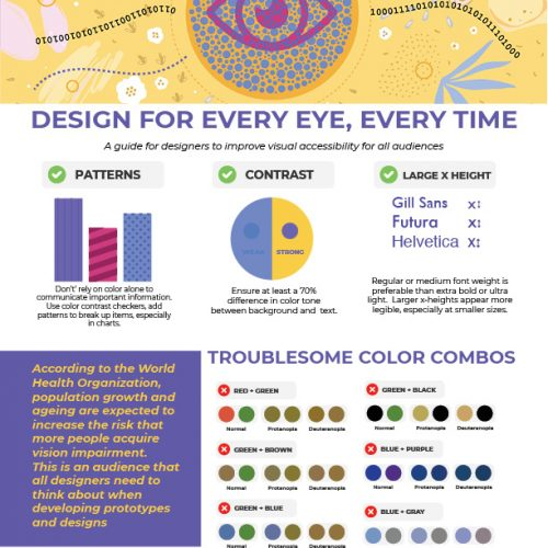 Design for Every Eye